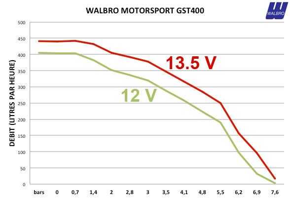 Pompe à Essence Walbro Motorsport GST400 (400 litres/heure)